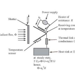 (PDF) Principles of Optical Radiometry and Measurement