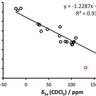 Calculated chemical shielding versus experimental NMR