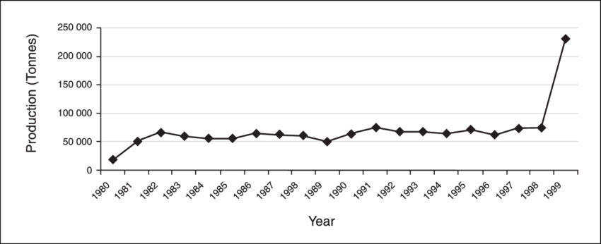 Inland capture fisheries production , 1980-99, according