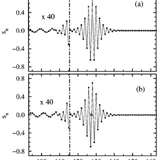Shapes of stationary intrinsic localized spin-wave