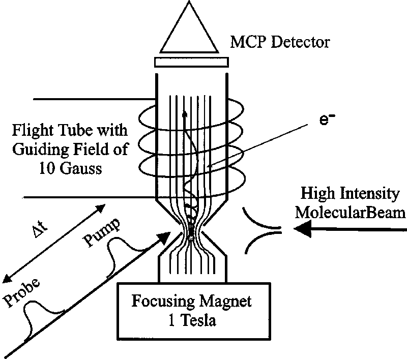 Schematic sketch of the magnetic bottle photoelectron