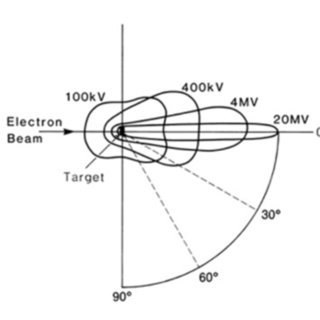 Basic Block diagram for a radiation therapy accelerator