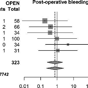 Forest plot for 30 days mortality. RR relative risk, 95 %