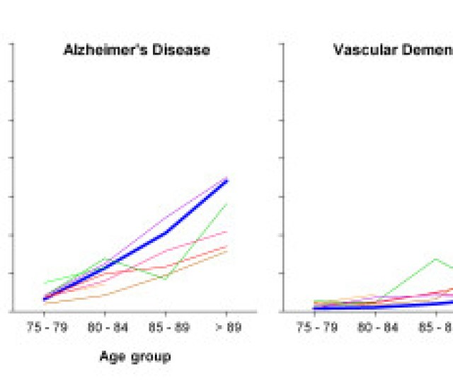 Age Specific Prevalence Of Dementia Alzheimers Disease And Vascular Dementia In European And El