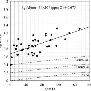 (PDF) Optimization of Aluminum Deoxidation Practice in the