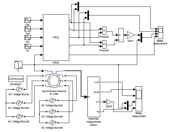 Wound rotor induction generator block diagram developed in
