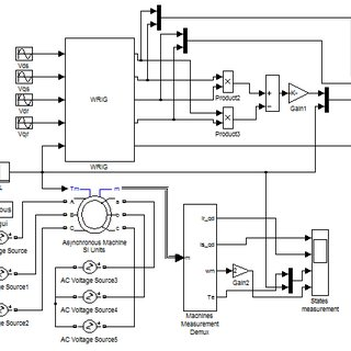 Electrical diagrams of the induction machine fluxes and