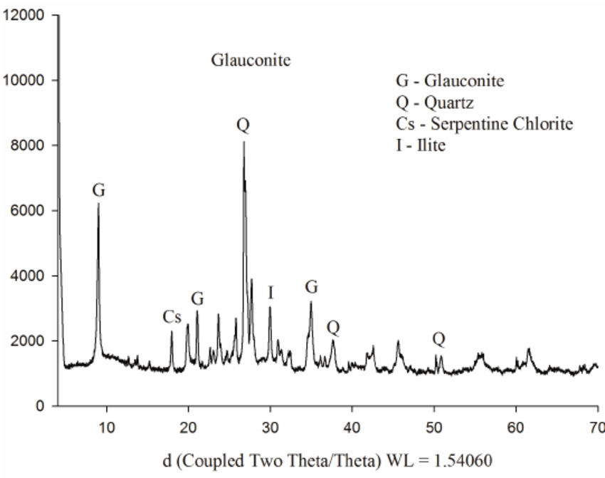 X-ray diffraction of the modified glauconite rock and its