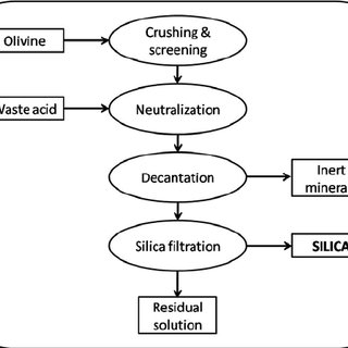(PDF) Nano-silica production by a sustainable process