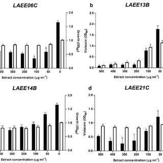 (PDF) Inhibition of Bacterial Quorum Sensing by Extracts