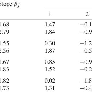 Original and updated parameter estimates for the four