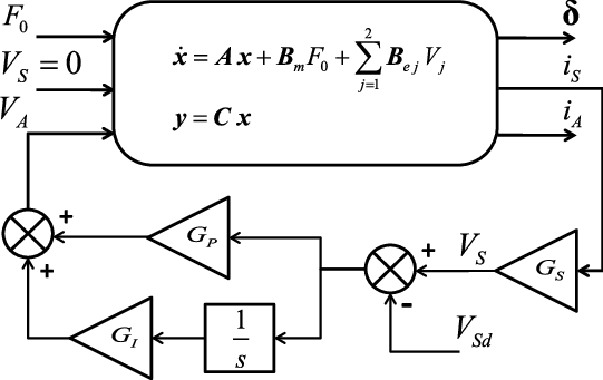 Block diagram of a smart structures (time domain state
