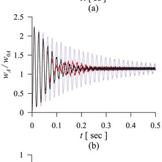 Shunt circuit feedback transfer functions. Here RL||C