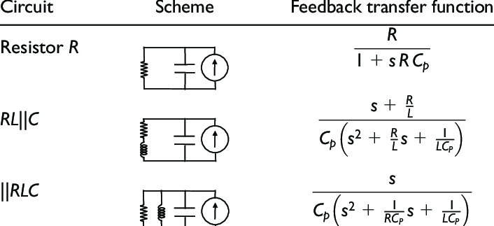 Shunt circuit feedback transfer functions. Here RL||C