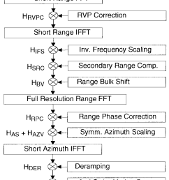 block diagram of frequency scaling algorithm for spotlight data processing  [ 762 x 1648 Pixel ]