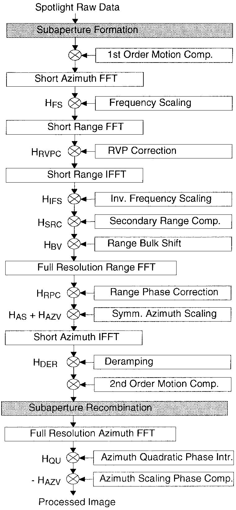 medium resolution of block diagram of frequency scaling algorithm for spotlight data processing
