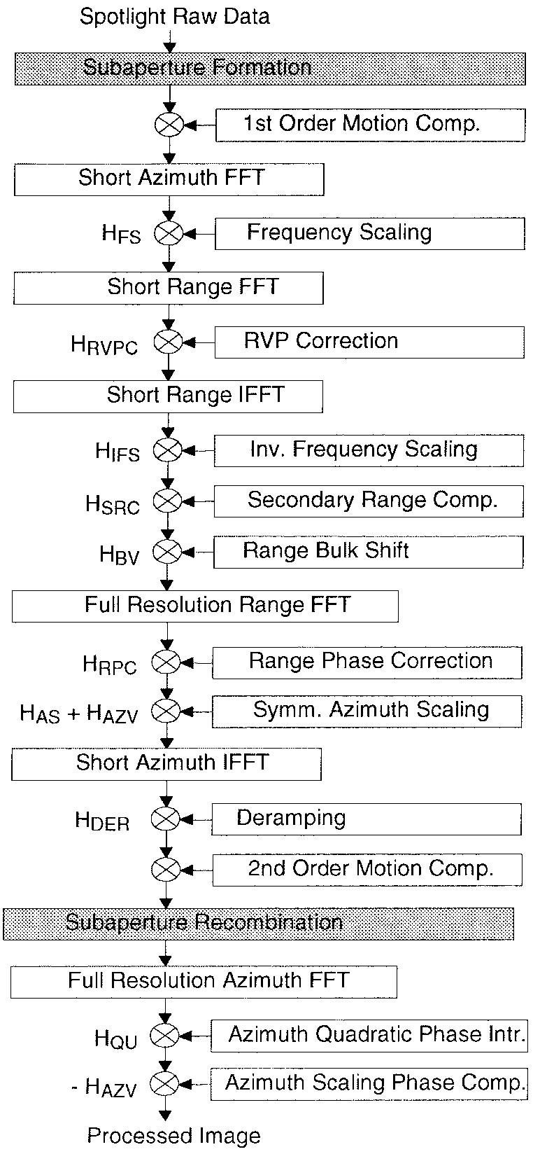 hight resolution of block diagram of frequency scaling algorithm for spotlight data processing
