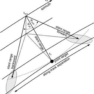 TerraSAR-X azimuth pattern simulation for a linear azimuth