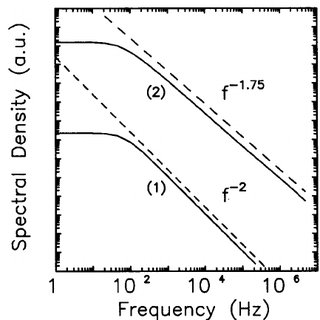 Noise spectral density in the P and N region of the