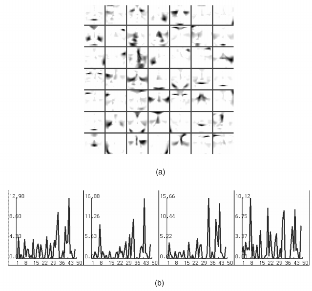 Results of applying (a) NMF and (b) ns NMF algorithms to