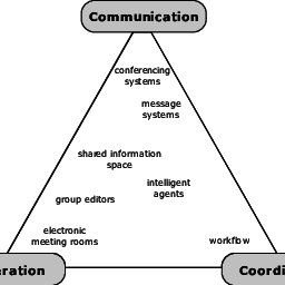 (PDF) Inter- and intra-relationships between communication