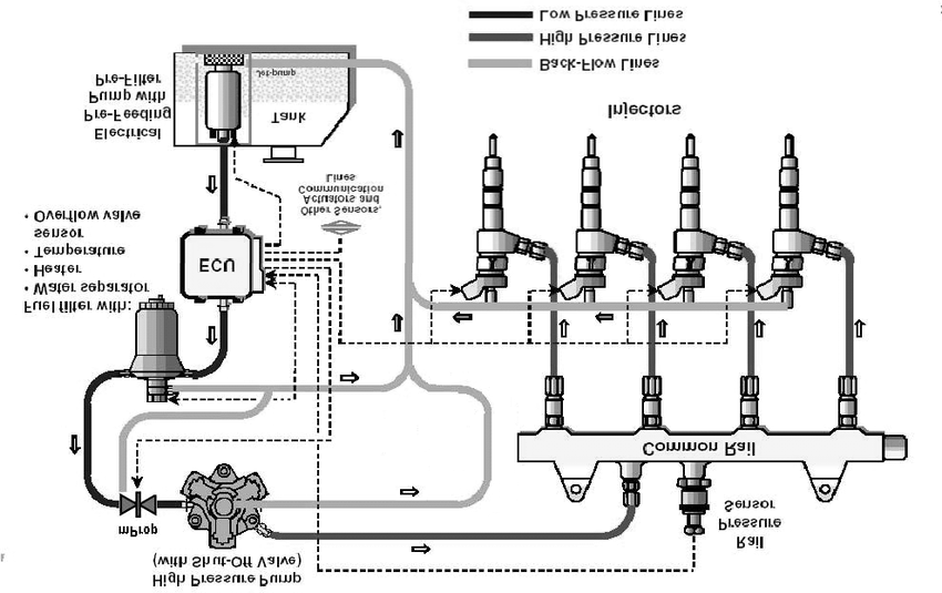 Common rail fuel injection system developed by Magneti