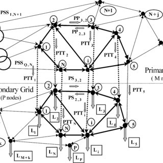 (PDF) Integral Planning of Primary–Secondary Distribution