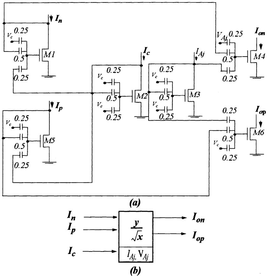 (a) y= p x circuit with FGMOS-based TL loops. (b) Symbol