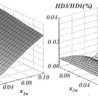 a) y= p x circuit with FGMOS-based TL loops. (b) Symbol