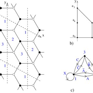 The SPP theory: a) dimer configuration b) toric diagram c