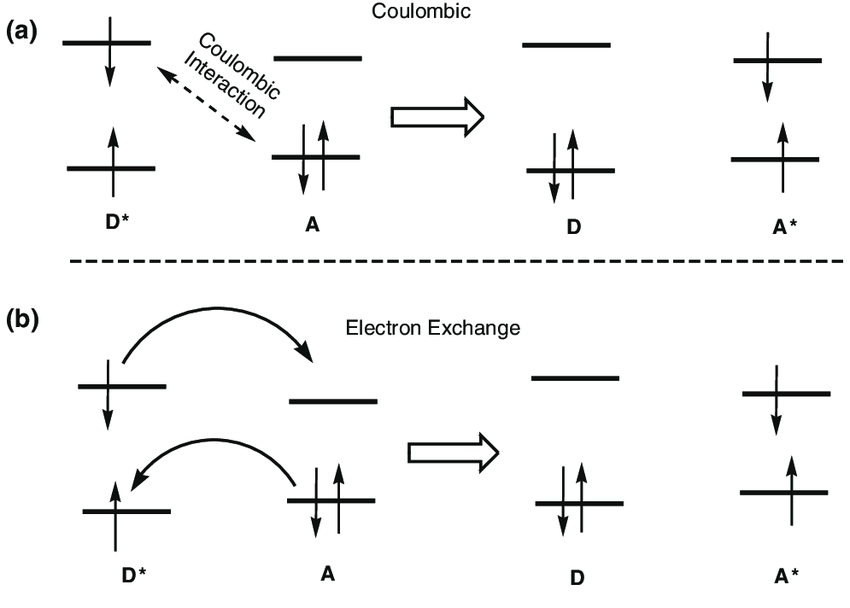 schematic representation of photoinduced energy transfer