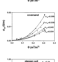 measured symbols fitted solid line and extrapolated dashed line soil electrical conductivity a as a function of water content for both the cover  [ 850 x 1944 Pixel ]