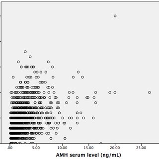 The age-related distribution chart of serum AMH level (ng
