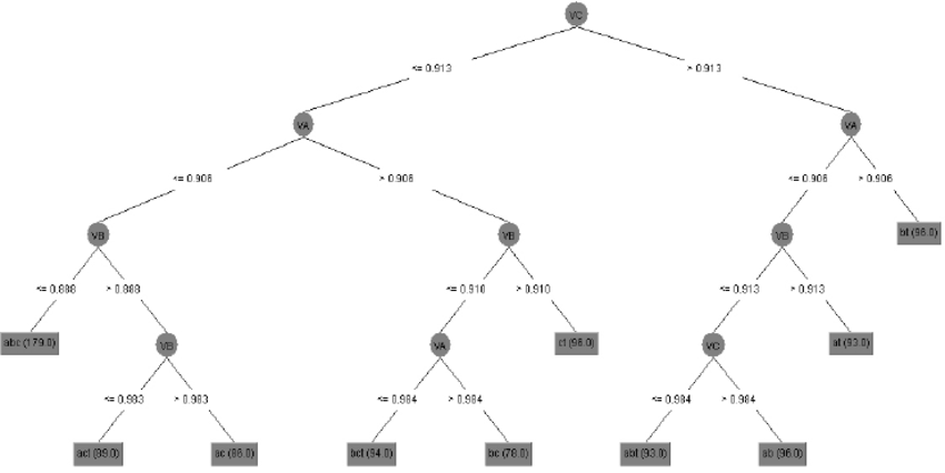 Decision tree for the RMS front end that represents each
