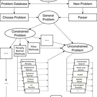 (PDF) Direct Search Optimization Application Programming