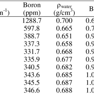 (PDF) Application of the inverse generalized perturbation