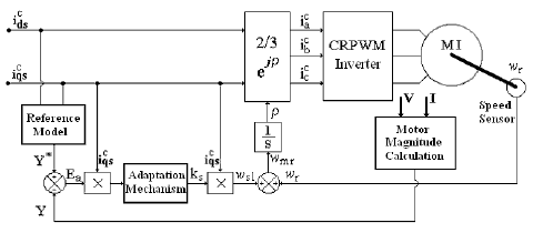 Block diagram of the Field Oriented MRAC Control