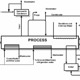 Proposal of water cycles in a cane sugar factory and flows