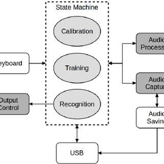 (PDF) Implementation of a Speech Recognition System in a DSC