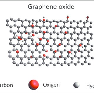 Examples of carbon nanomaterials. Atomic structure display