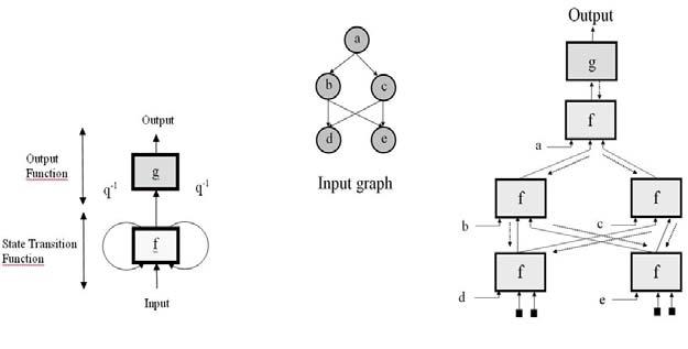 Block diagram of the Recursive neural network model (left