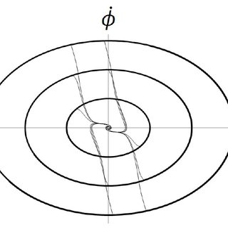 Three sets of trajectories are plotted for different