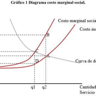 (PDF) congestión vehicular en medellin una posible