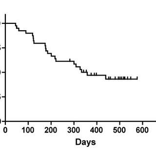 Analysis of CD4+CD25+Foxp3+ regulatory T cells in HCC