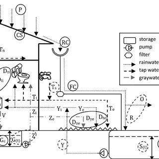 (PDF) Plugrisost: A model for design, economic cost and