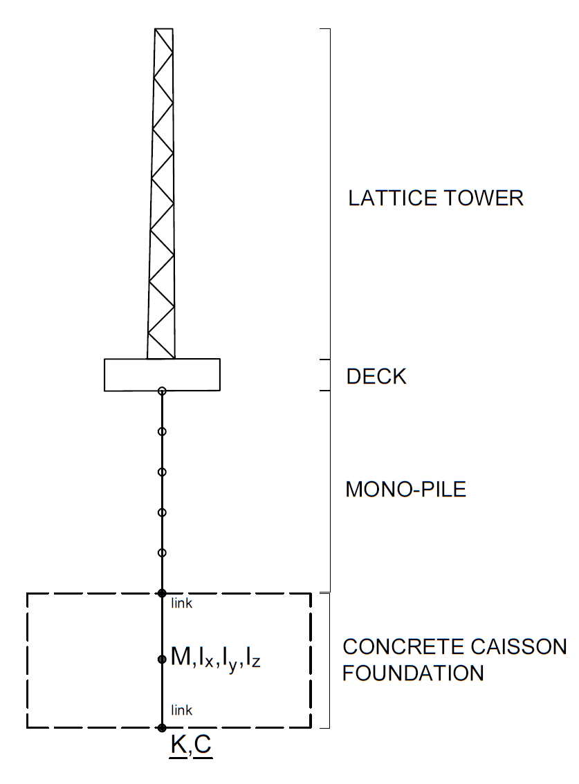 hight resolution of 2 schematic model of an oshore wind turbine for sap2000