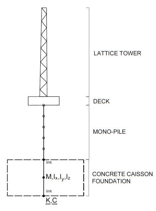 small resolution of 2 schematic model of an oshore wind turbine for sap2000