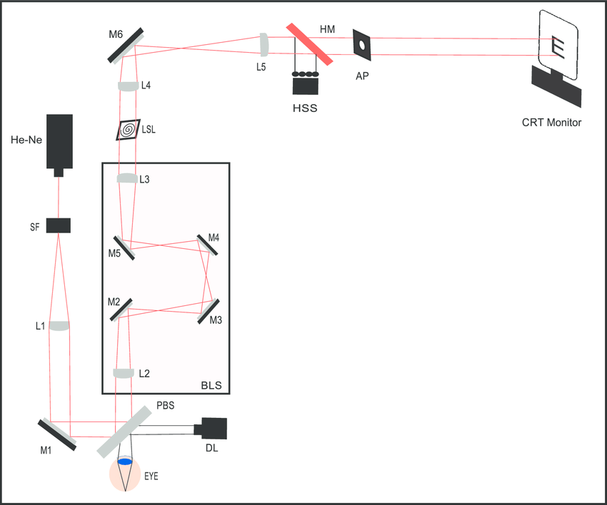 Schematic of the monocular visual simulator (MVS) setup