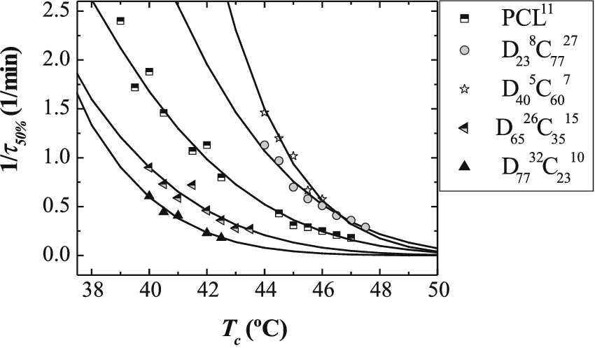 Inverse of the crystallization half-time as a function of
