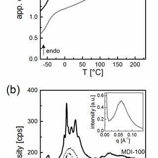 Heating scan for PU-43 to í µí± í µí± í µí± í µí±¥ = 350°C